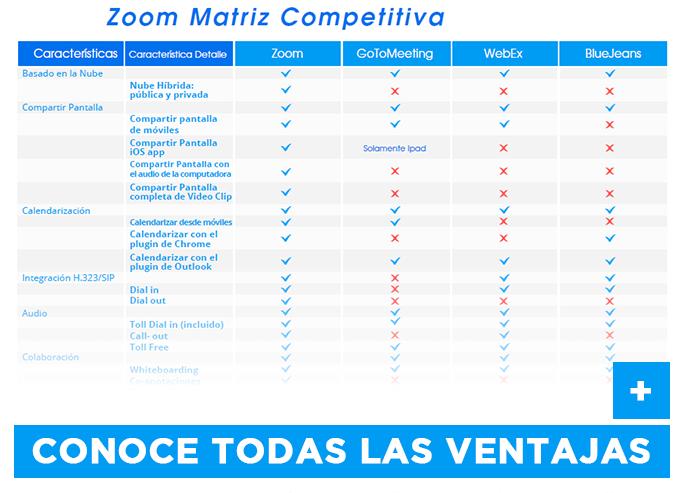 ZOOM videoconferencia comparativa