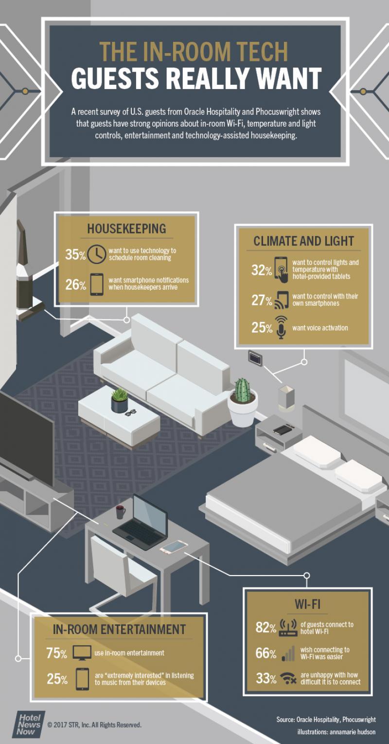 ¿Qué tecnología hotelera quiere el huésped en su habitación?