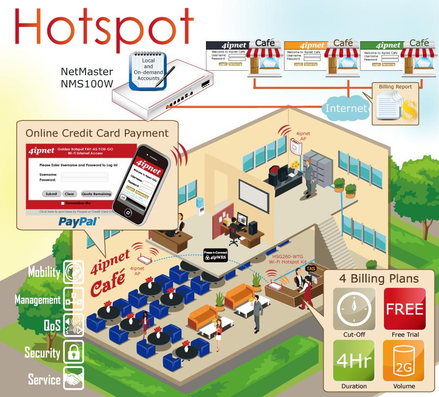Marketing WIFI para Hoteles